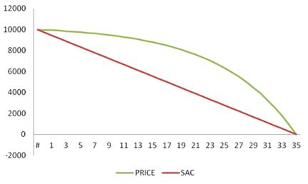 Gráfico evolução do saldo devedor